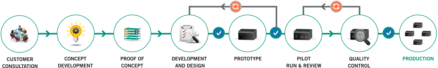 ADL Embedded Solutions Custom System Development Process